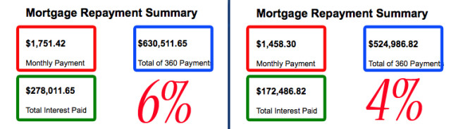Real Estate interest Rates Payment Comparison